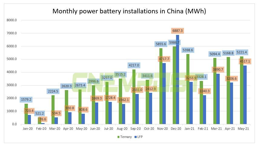 China's LFP battery installations jumped about 460% in May from a year earlier-CnEVPost