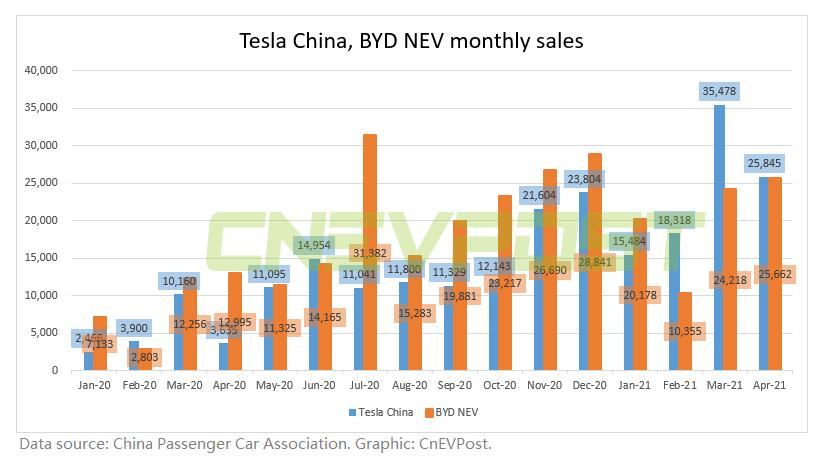 BYD says its new energy vehicle sales will surpass Tesla China's in June-CnEVPost