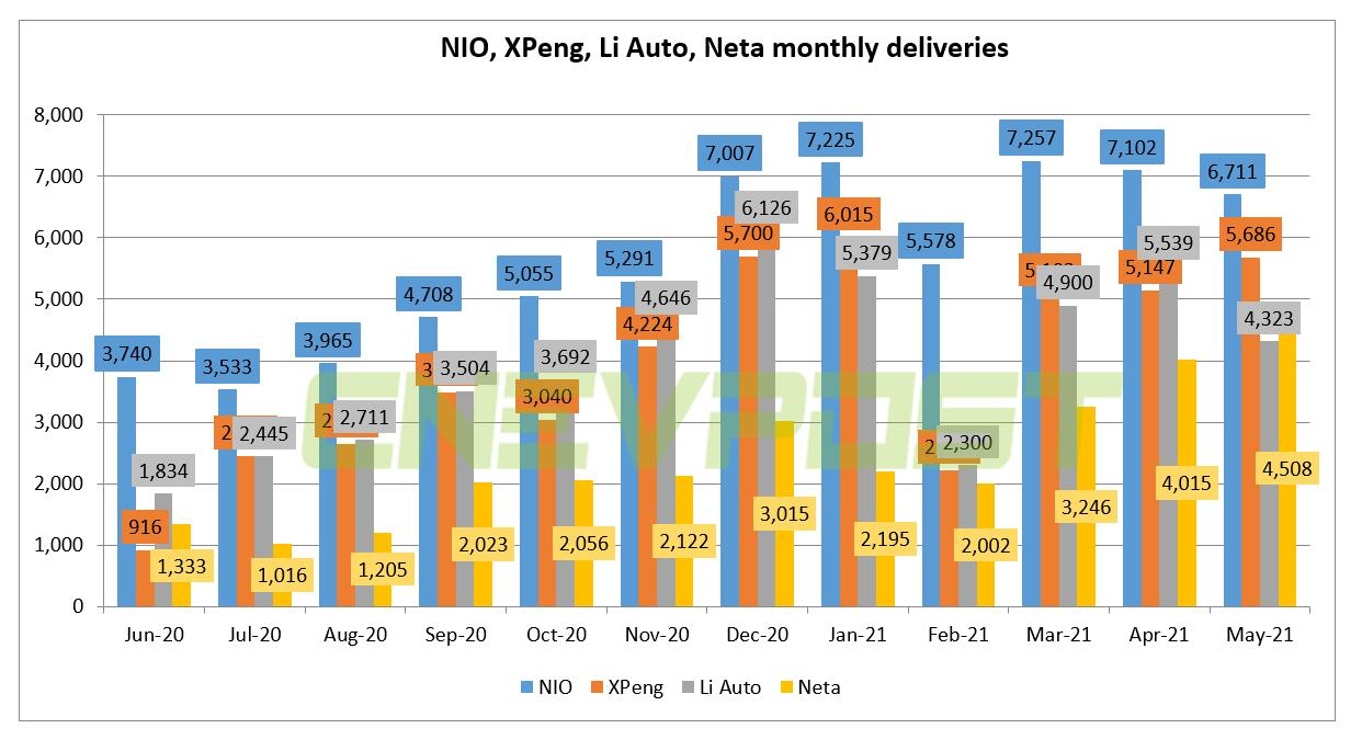 An interesting change: Li Auto's May deliveries surpassed by Neta-CnEVPost