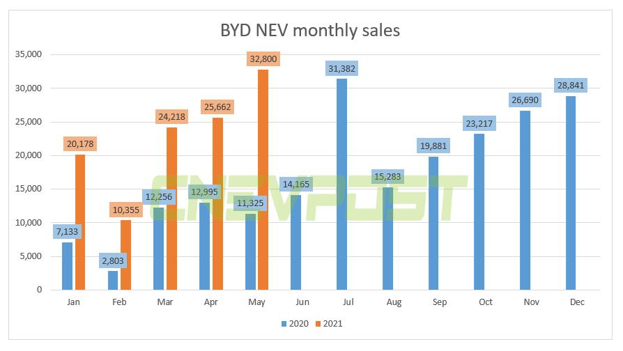 BYD sold 32,800 new energy vehicles in May, up 190% year-on-year-CnEVPost