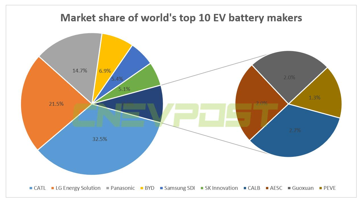 CATL's share of global power battery market expands to 32.5% in Jan-April-CnEVPost