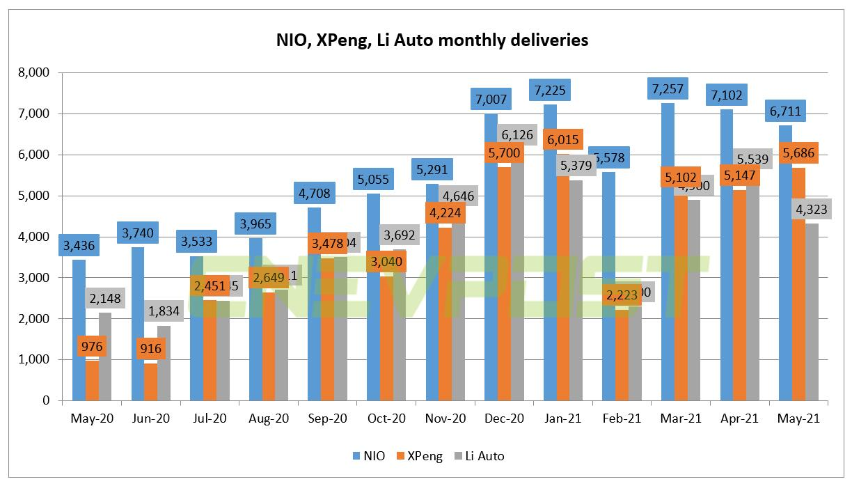Li Auto delivered 4,323 vehicles in May, up 101.3% from a year ago-CnEVPost