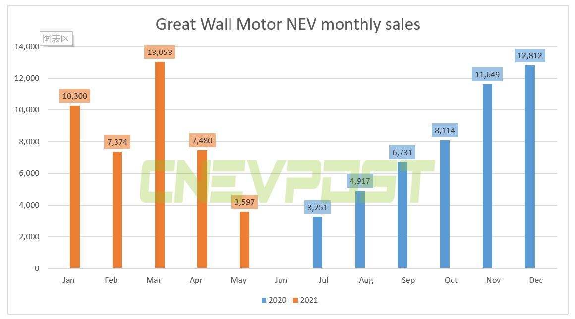 Great Wall Motor sold 3,597 NEVs in May, down 52% from April-CnEVPost