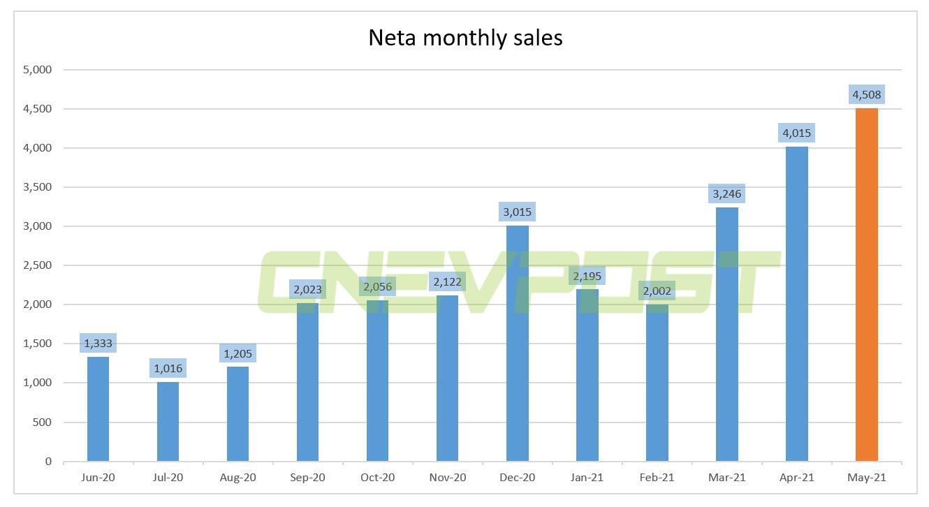 Neta Automobile says it sold 4,508 units in May, up 551% from a year ago-CnEVPost