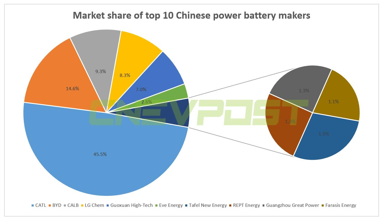 NIO supplier CATL plans to build new power battery plant in Shanghai, Reuters reports-CnEVPost