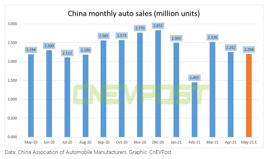 China auto sales estimated at 2.204 million units in May, up 0.5% from a year ago-CnEVPost
