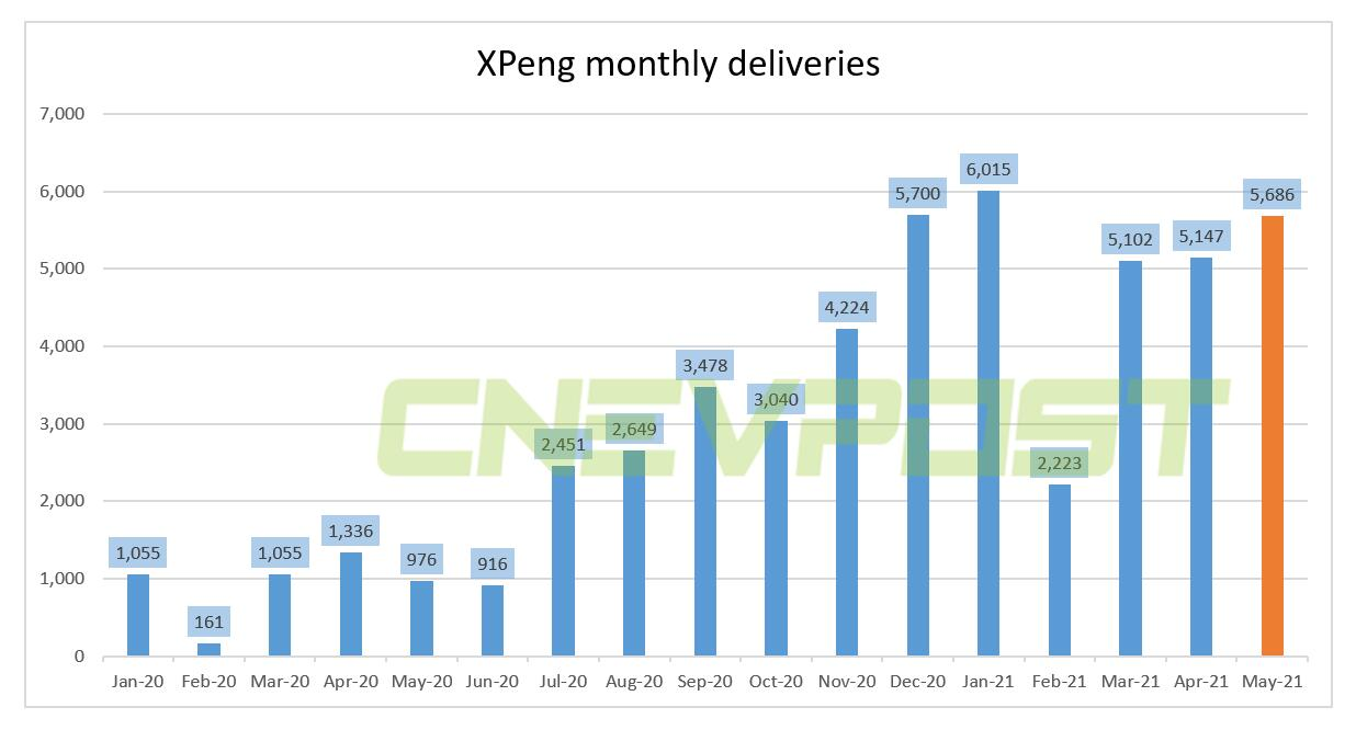 XPeng delivered 5,686 units in May, up 483% from a year ago-CnEVPost