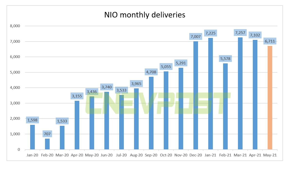 NIO delivered 6,711 vehicles in May, up 95.3% from a year ago-CnEVPost
