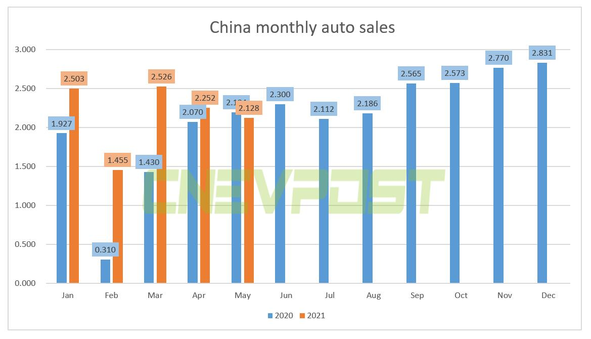 China NEV sales reached 217,000 units in May, up 159.7% from a year ago-CnEVPost