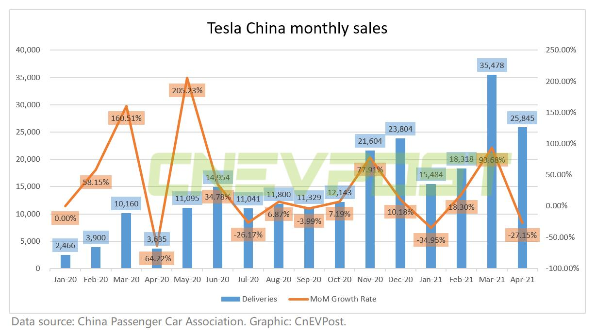 Tesla's May orders in China reportedly halved from April-CnEVPost