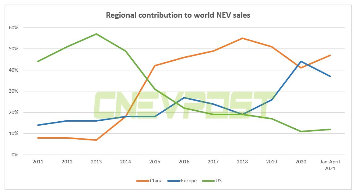 China accounts for 47% of global new energy vehicle sales in Jan-April-CnEVPost