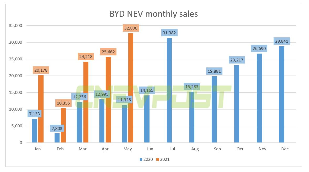 BYD rumored to stop production of fuel cars, company denies-CnEVPost