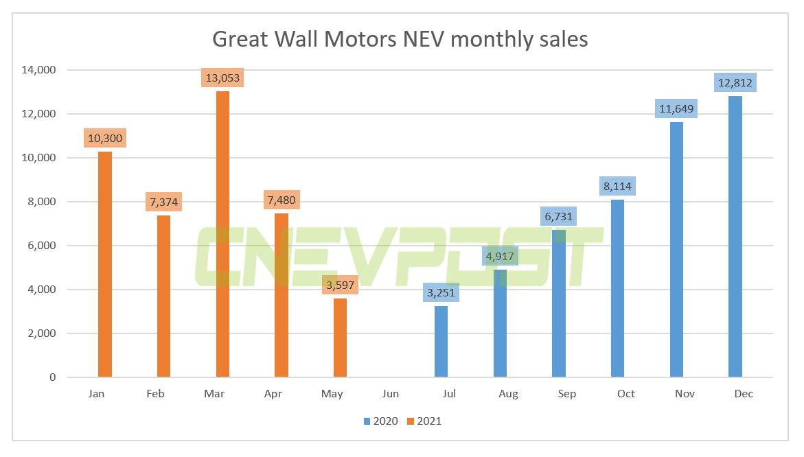 Great Wall Motors sold 3,597 NEVs in May, down 52% from April-CnEVPost