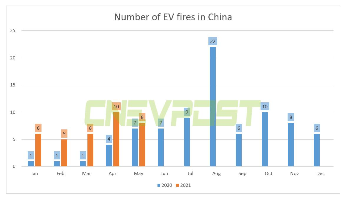 EV fires in China more than double in first five months compared to same period last year-CnEVPost
