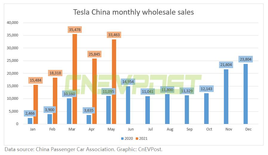 Tesla China's wholesale sales in May reached 33,463 units, up about 202% from a year ago-CnEVPost