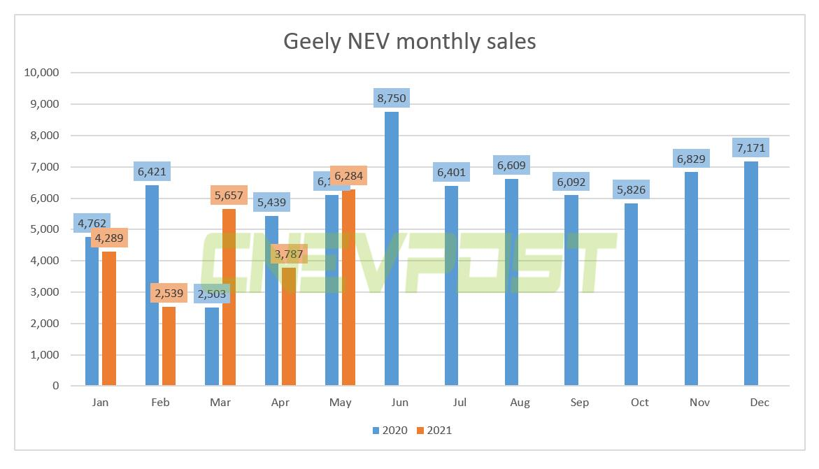 Geely sold 6,284 new energy vehicles in May, up 3 percent from a year earlier-CnEVPost