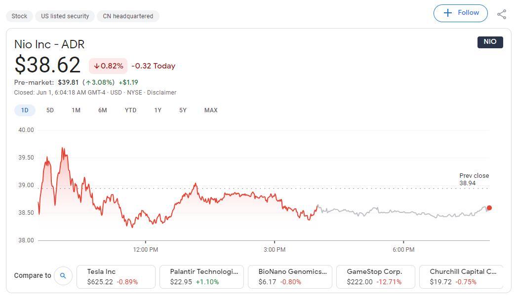 Citi upgrades NIO to Buy, raises price target to $58.3-CnEVPost