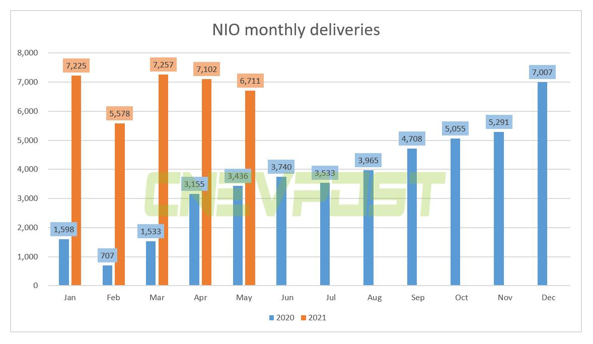NIO says May deliveries down from April not due to chip shortage-CnEVPost