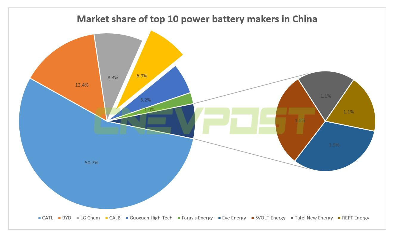 Fourth-largest power battery maker in China reportedly plans IPO next year-CnEVPost