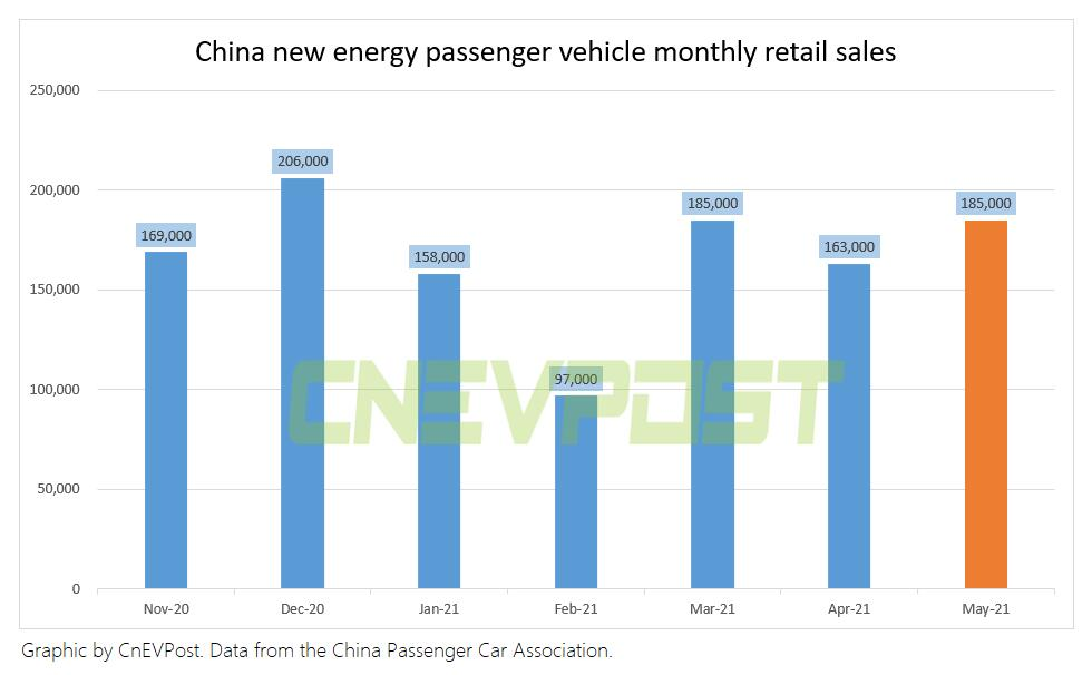 China's retail sales of new energy passenger vehicles reached 185,000 units in May, up 177% year-on-year-CnEVPost