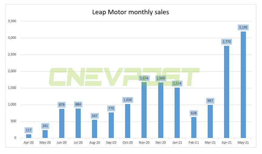 Leap Motor delivered 3,195 units in May, up over 12 times from a year ago-CnEVPost