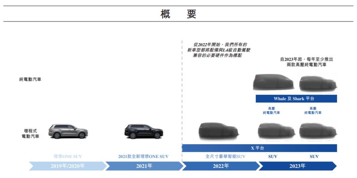 BREAKING: Li Auto passes HKEx listing hearing-CnEVPost
