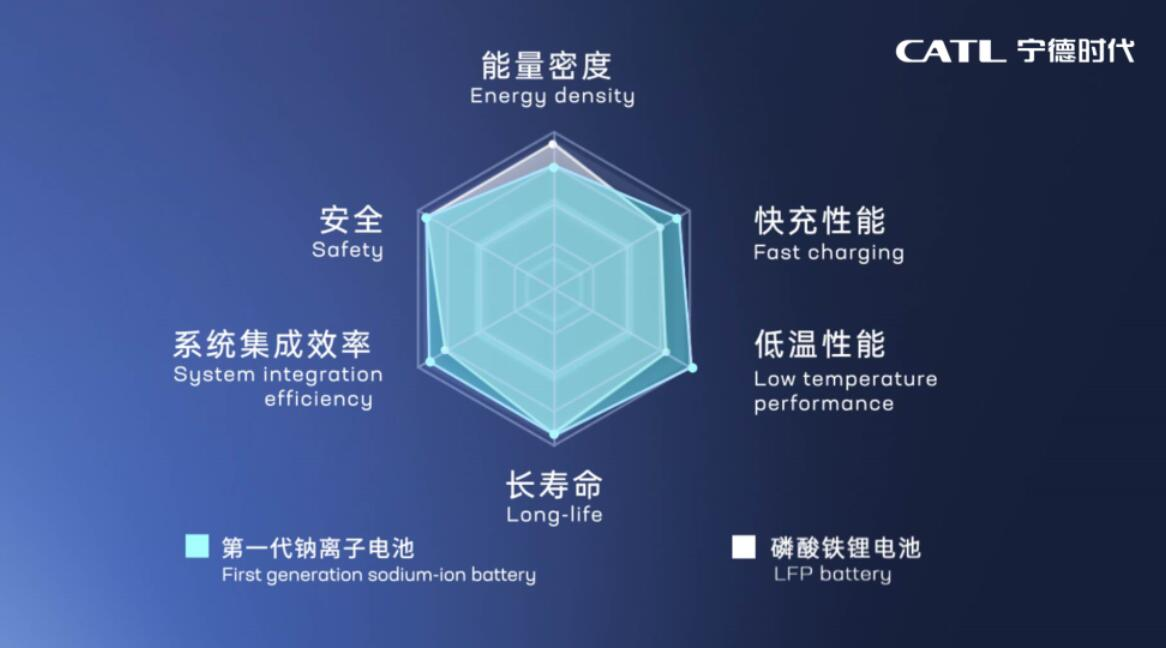 CATL unveils first-gen sodium-ion battery with energy density of 160Wh/kg-CnEVPost