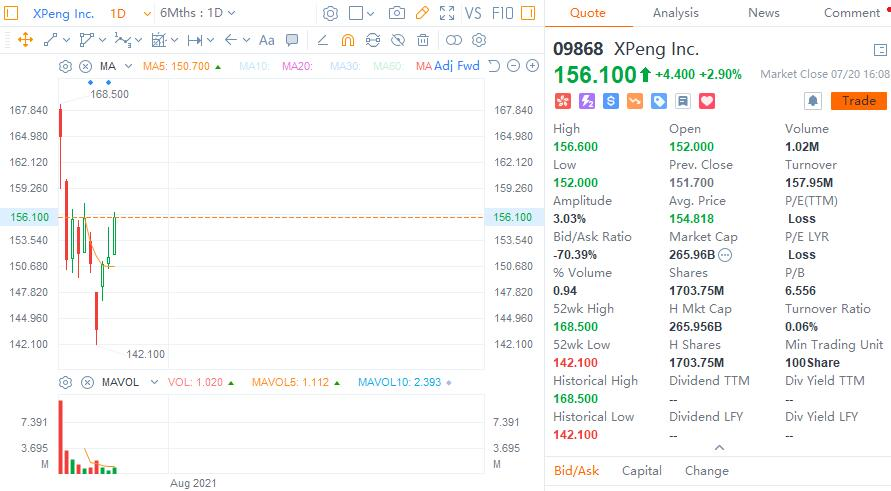 XPeng bucks trend in Hong Kong by nearly 3%, stock to be included in Hang Seng Index on Wednesday-CnEVPost
