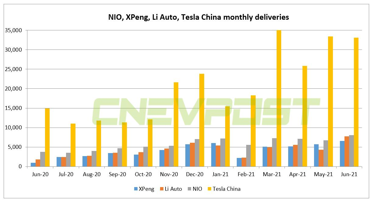 Analysts say China's new carmakers and Tesla growing sales together, not eating into each other's markets-CnEVPost