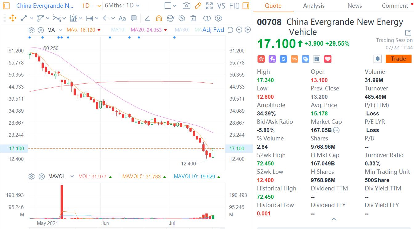 Evergrande Auto surges about 30% as FF, in which it has a stake, nears US listing-CnEVPost