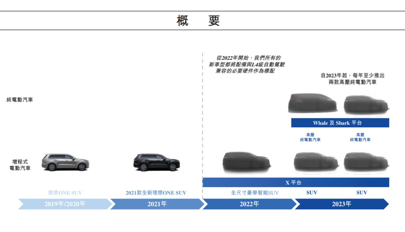 Li Auto reveals product roadmap, will launch at least two pure electric models every year from 2023-CnEVPost