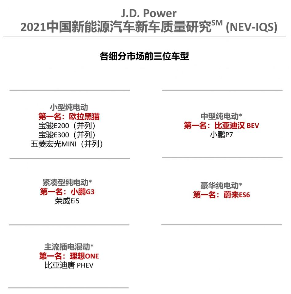 NIO ES6, Li ONE, XPeng G3 earn top ranking in J.D. Power quality survey-CnEVPost