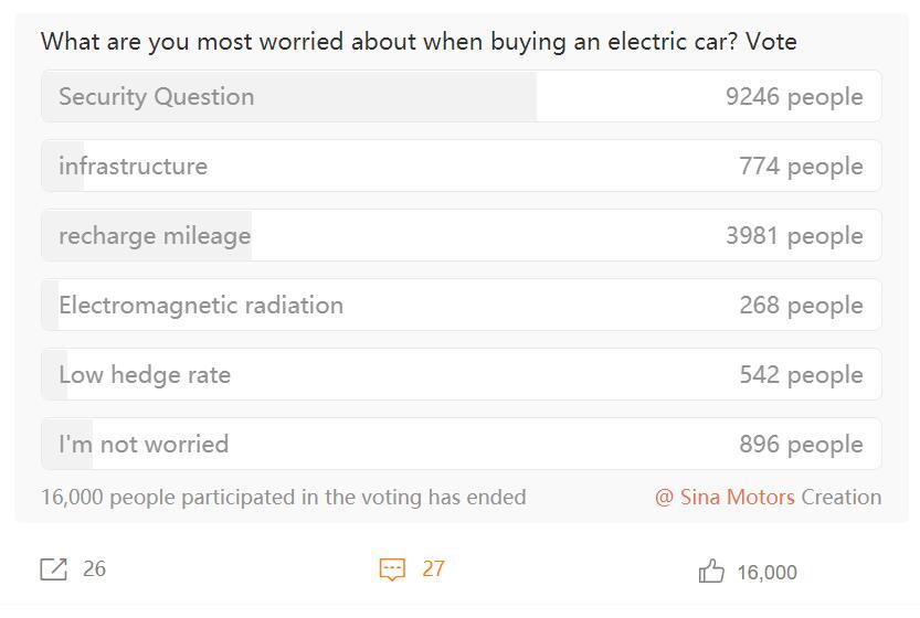Safety concerns biggest deterrent for people to buy EVs, survey shows-CnEVPost