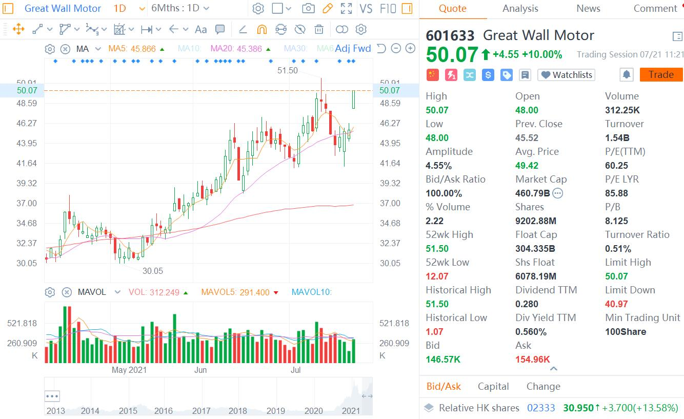 Great Wall Motor reports strong H1 performance, shares rise by daily cap of 10%-CnEVPost