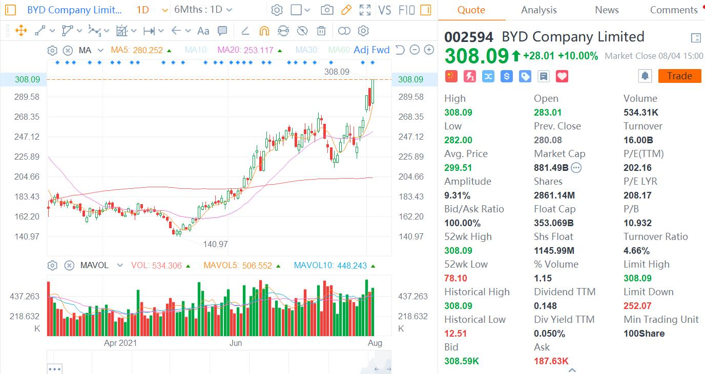 BYD surges 10%, breaks through RMB 300 for first time-CnEVPost
