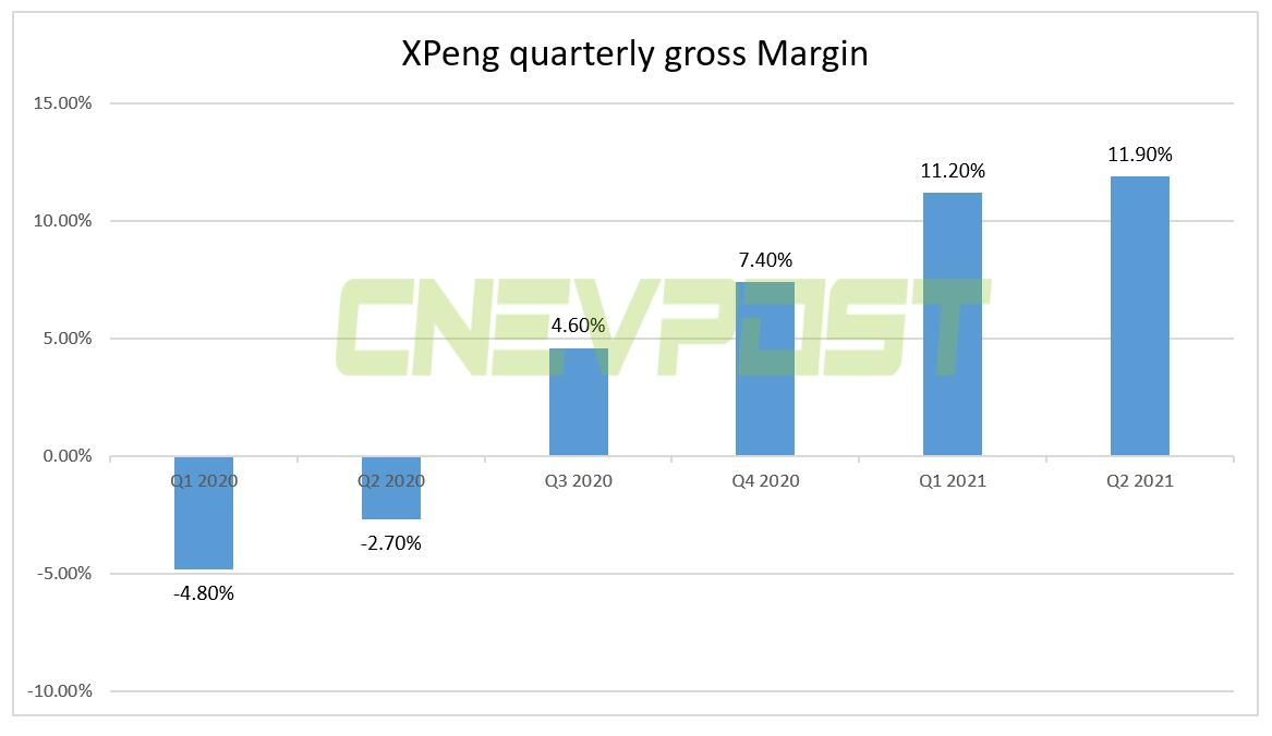 BREAKING: XPeng reports Q2 revenue of RMB 3.76 billion, above expectations-CnEVPost