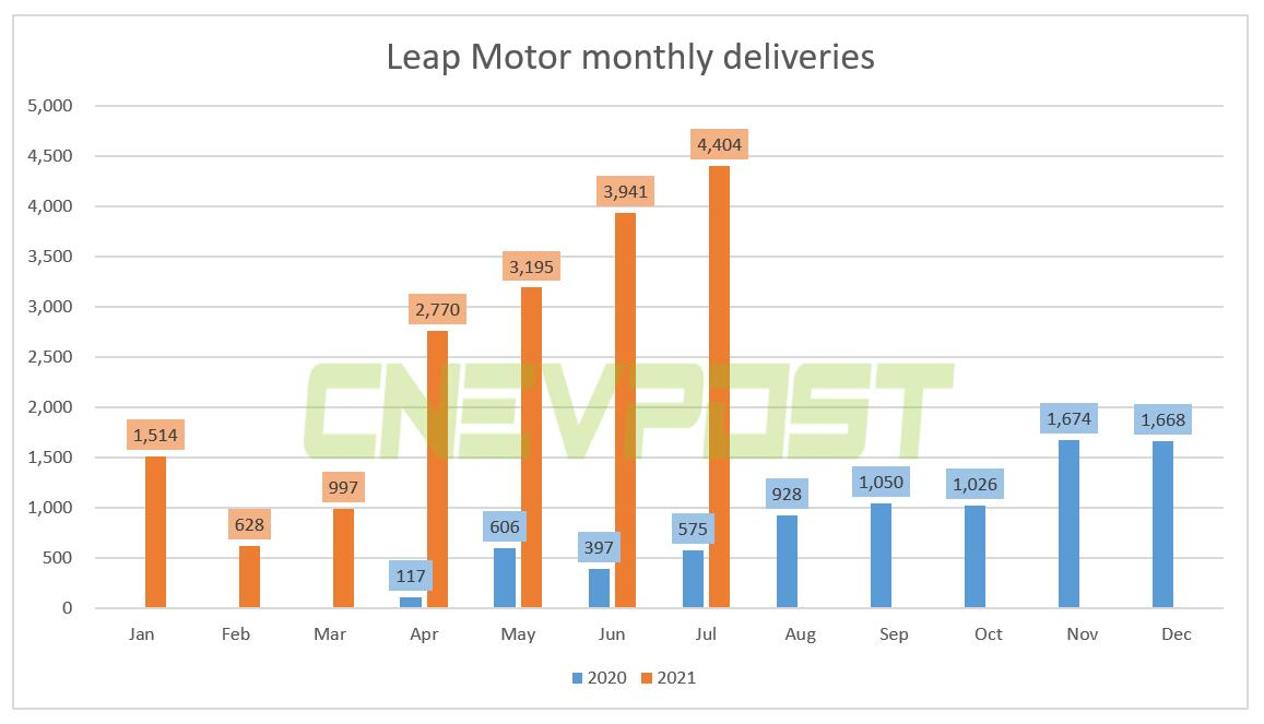 Leap Motor delivered 4,404 units in July, up 666% year-over-year-CnEVPost