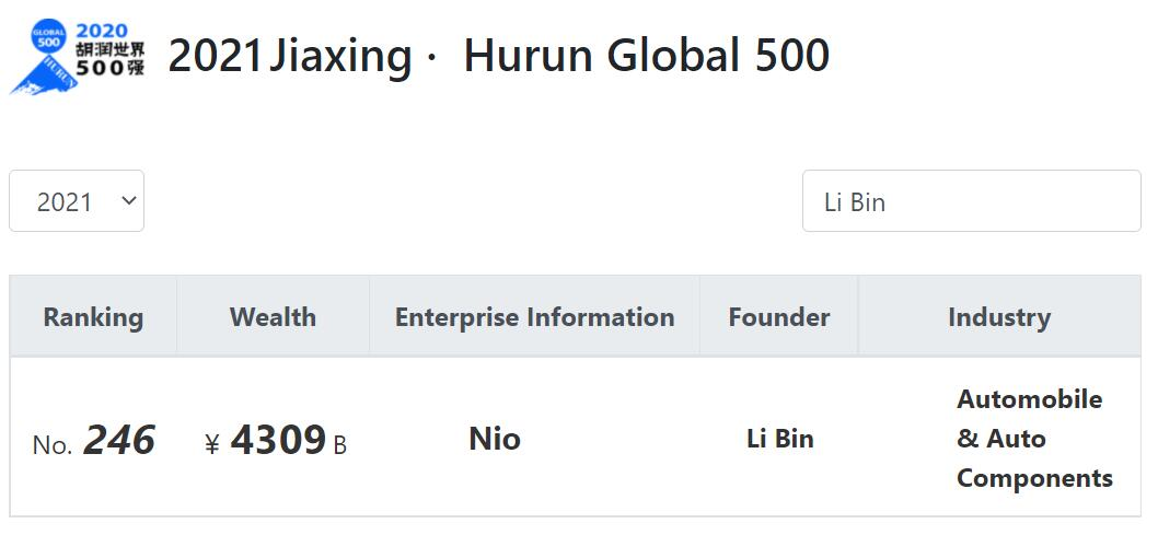 NIO drops 17 spots to 246 in Hurun World 500 list-CnEVPost