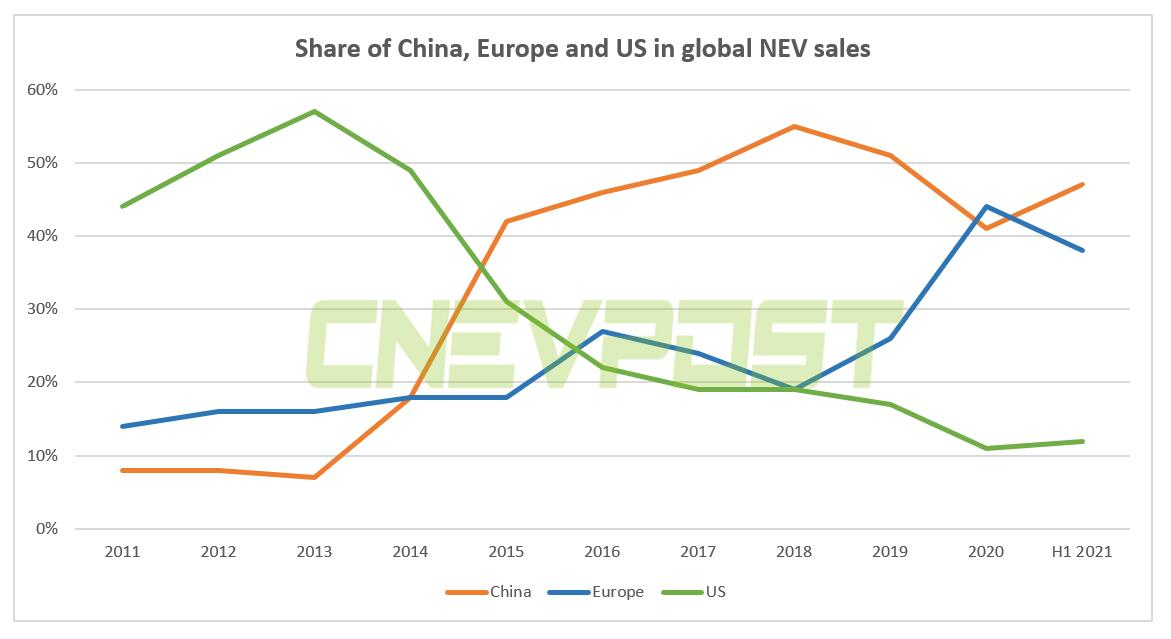 China accounts for 47% of global NEV sales in H1-CnEVPost