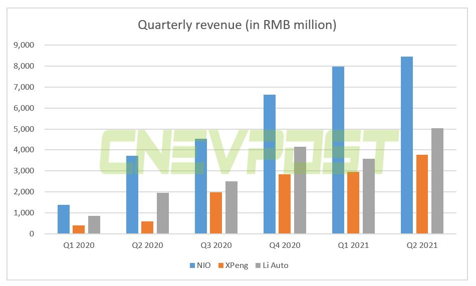 How do NIO, XPeng, and Li Auto's Q2 results compare?-CnEVPost