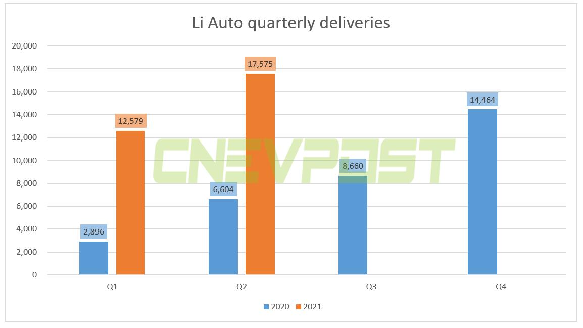 Li Auto reports Q2 revenue of $780.4 million, above expectations-CnEVPost