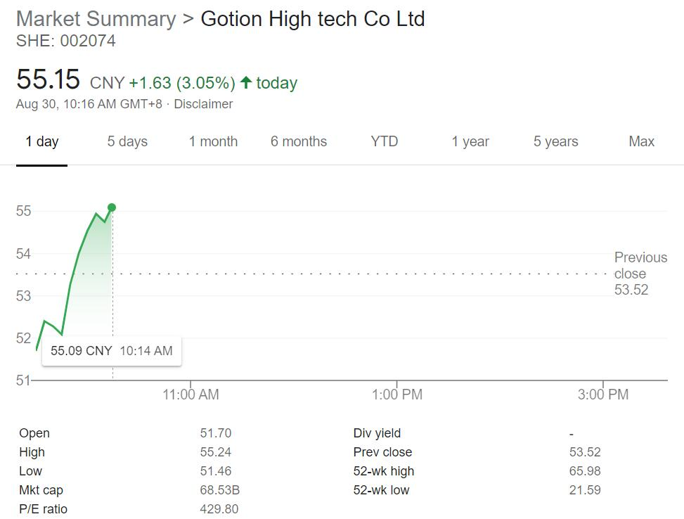 Gotion High-Tech's H1 revenue up 47% year-over-year, overseas revenue doubles-CnEVPost