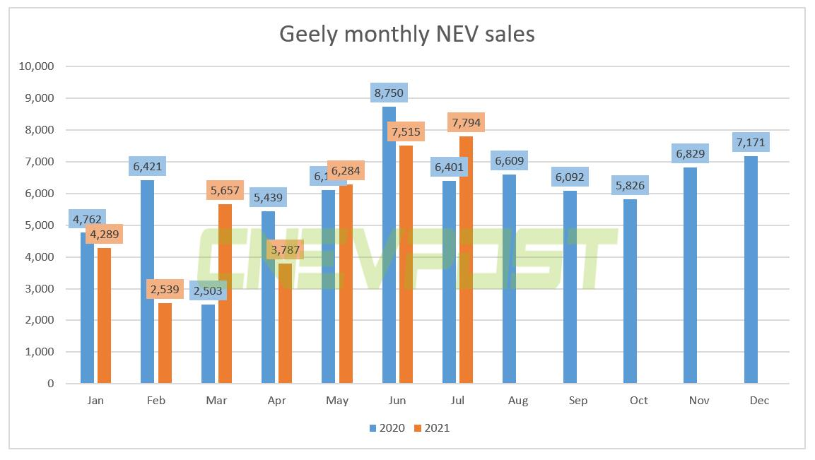 Geely sold 7,794 NEVs in July, up 22% year-over-year-CnEVPost