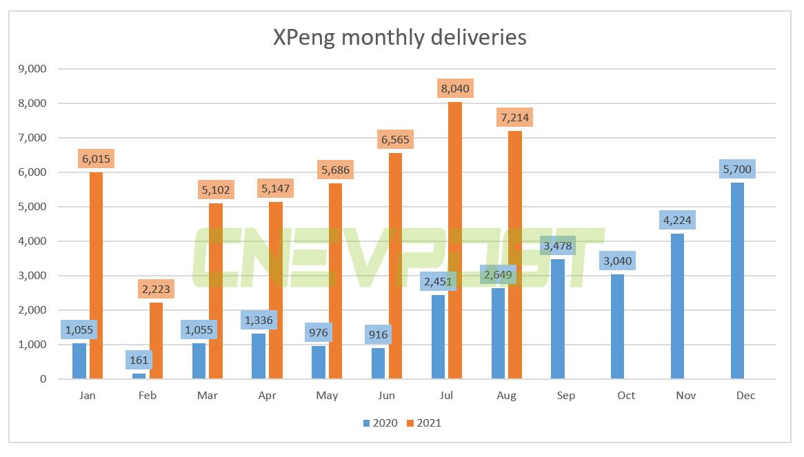 XPeng deliveries up 172% year-over-year to 7,214 in Aug, P7 hits another record-CnEVPost
