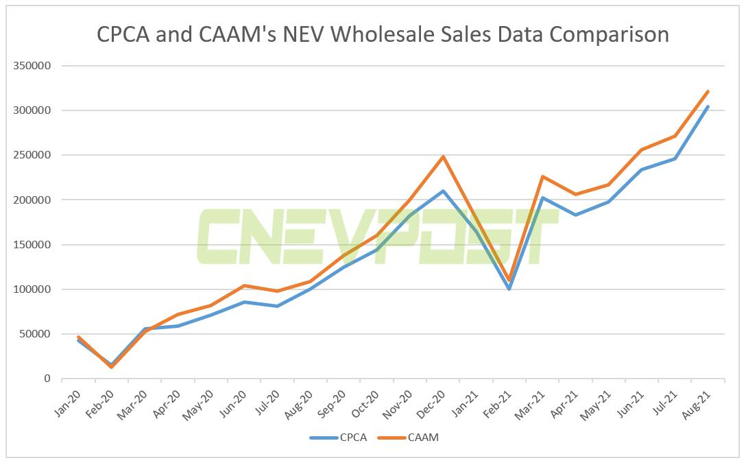 Explainer: What is the difference between CPCA and CAAM's China auto sales data?-CnEVPost
