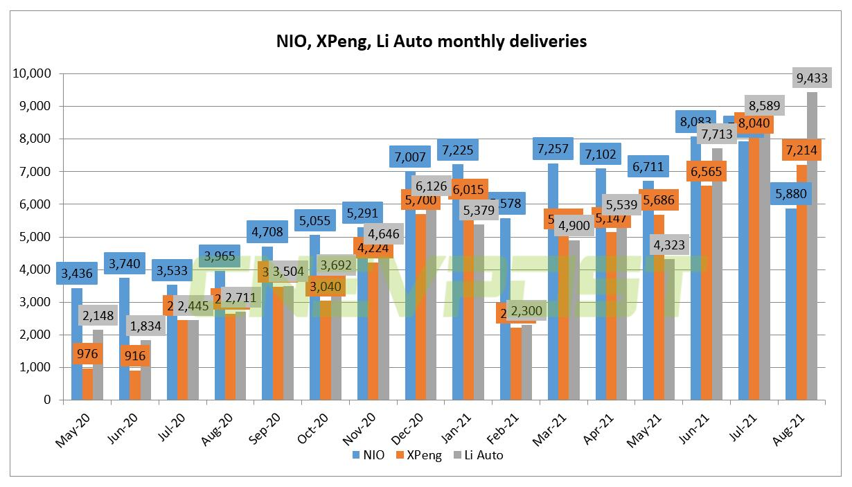 Why NIO suffers most from supply chain shock among Chinese EV trio?-CnEVPost