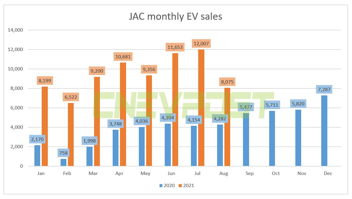 JAC reports sales of 8,075 EVs in Aug, up 89% from a year earlier-CnEVPost
