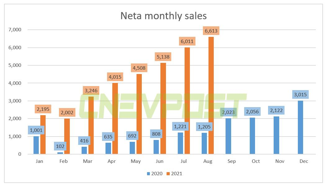 Neta delivered 6,613 vehicles in Aug, up 449% from a year earlier-CnEVPost