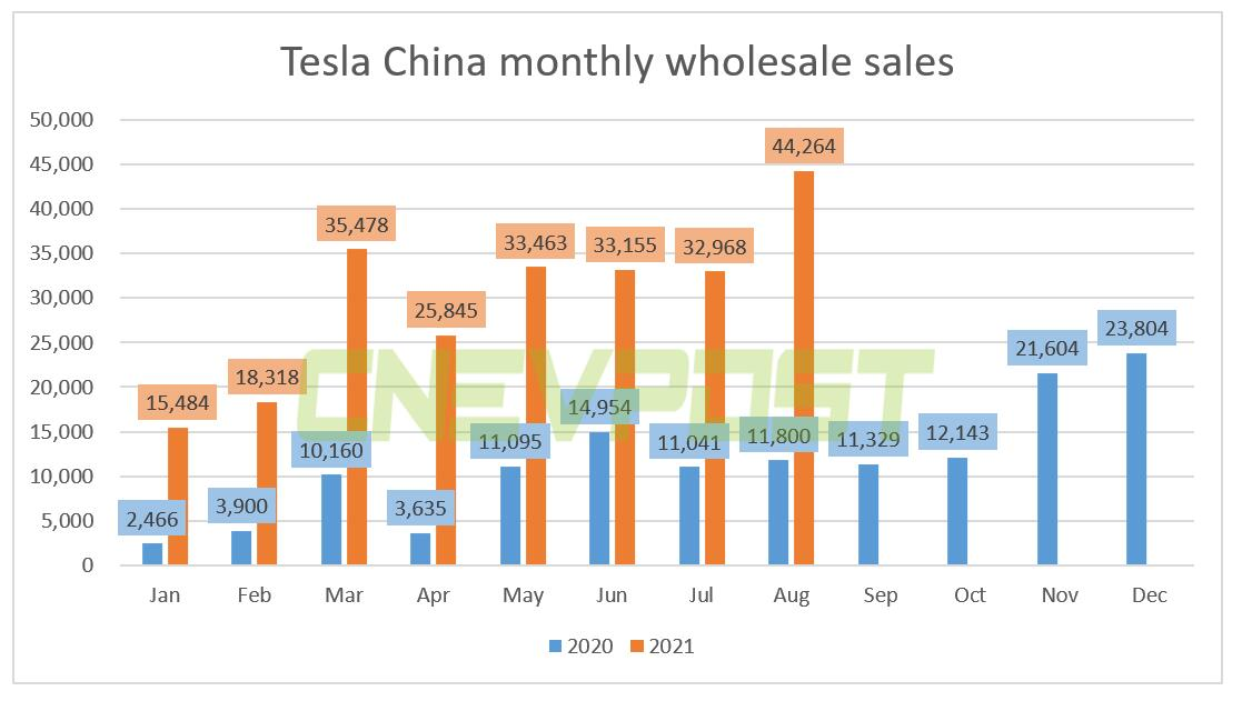 Tesla China achieves record wholesale sales of 44,264 units in Aug, exports 31,379 units-CnEVPost