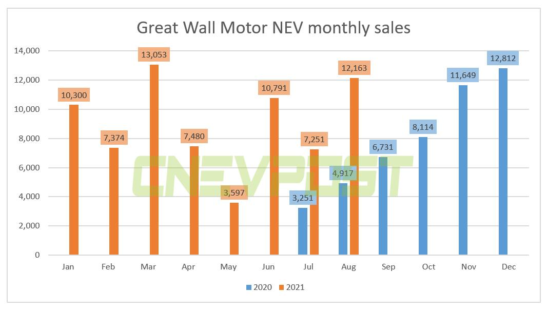 Great Wall Motor posts 12,163 NEV sales in Aug, up 147% year-on-year-CnEVPost